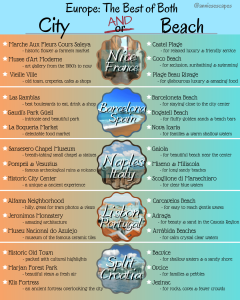 best of both City & Beach graphic explaining 5 different european cities with both great city breaks and beaches to visit